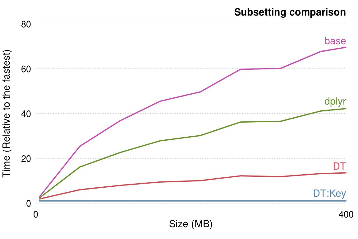 https://csgillespie.github.io/efficientR/data-processing-with-data-table.html