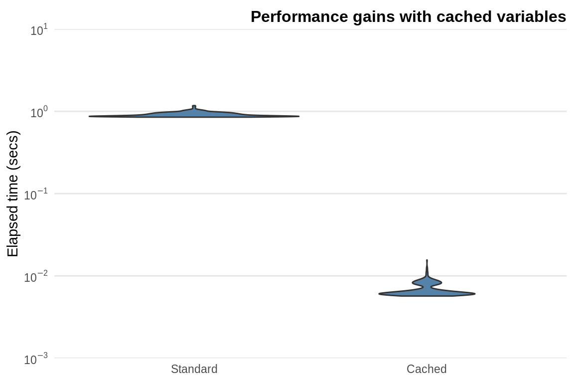 5 tips for understanding standard deviation - Performance Gains Obtained From Caching The Standard Deviation In A 100 By 1000 Matrix