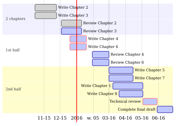 Efficient r programming a gantt chart created using diagrammer illustrating the steps needed to complete ccuart Images